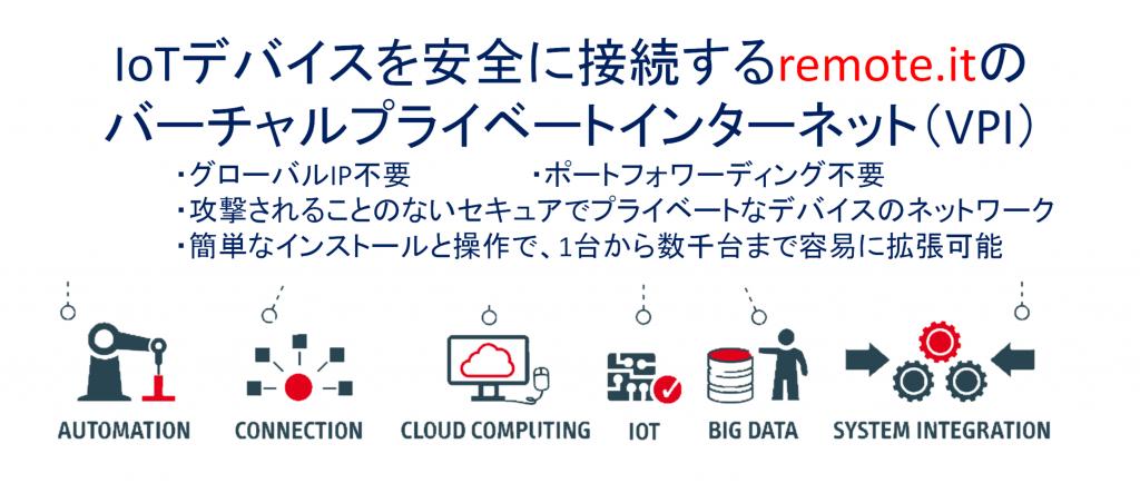IoTデバイスを安全に接続するremote.itのバーチャルプライベートインターネット(VPI)