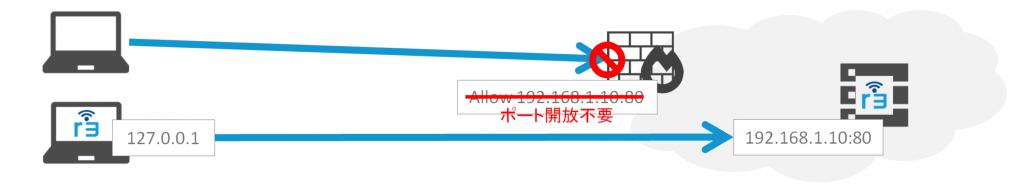 サーバのポート隠蔽 NAT越えを応用してサーバ側のポートを隠蔽し、DDoSなどのリスクを排除する